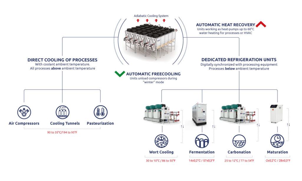 synoptic-ecodry-system-beverage