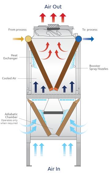 Cómo funciona el enfriador adiabático Ecodry