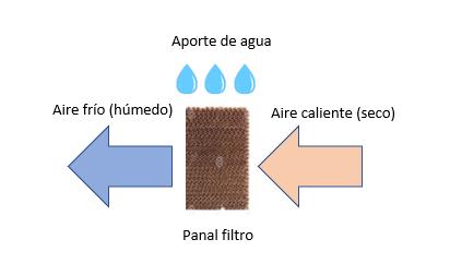 Proceso-enfriamiento-adiabático
