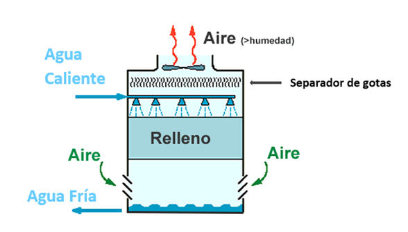 Esquema funcionamiento torre enfriadora de agua