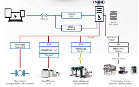 Sistema de control digital para procesos industriales